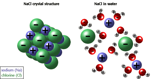 waterquality background water and sodium chloride molecular diagram #1