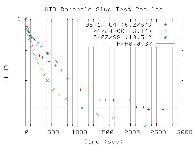 Figure 6 9 utd borehole slug test comparison plotted as log