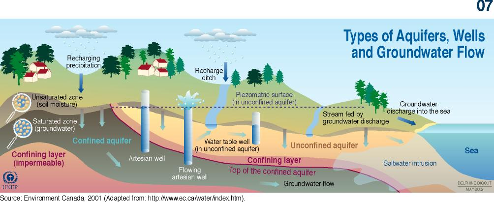 geohydrology and structure groundwater resource estimation Curriculum for master in environmental  311 soil and groundwater – risk, resource and remediation  structure and plan the project and the work in a.