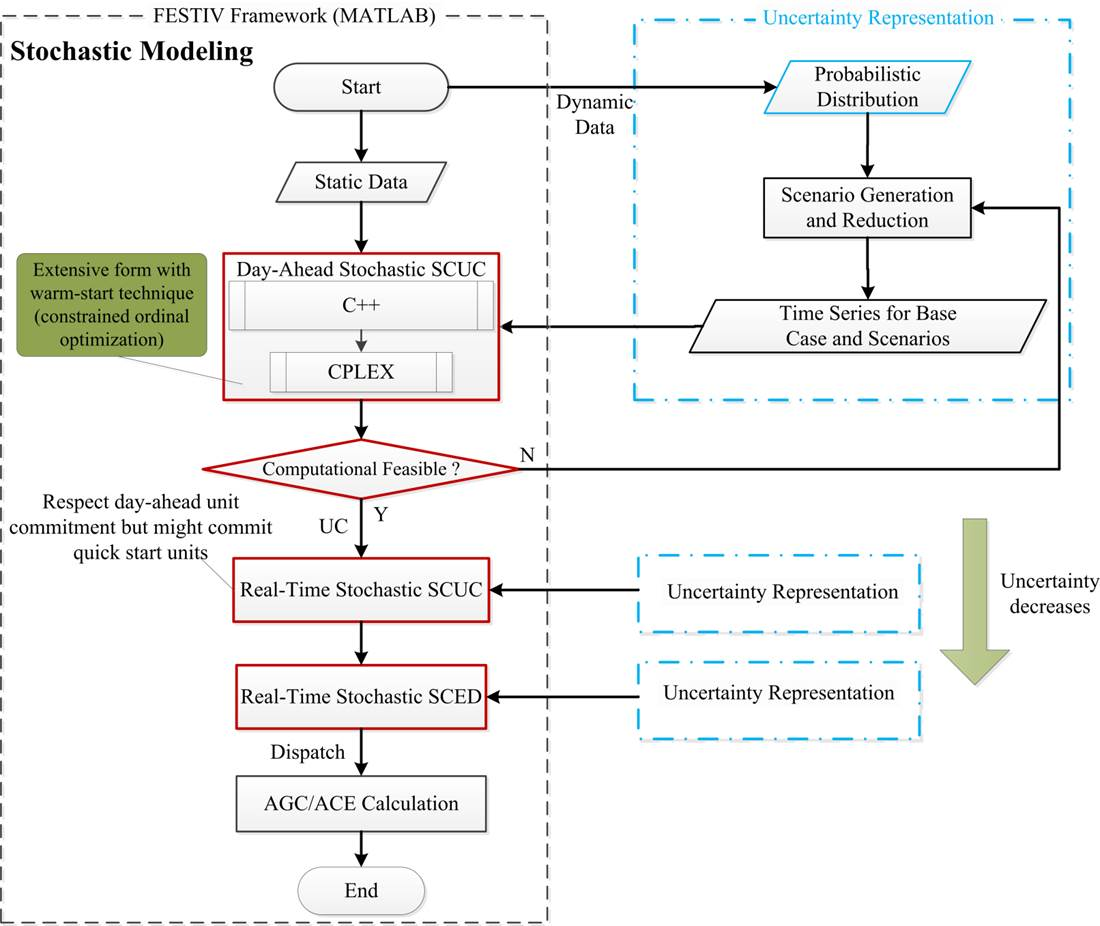 Stochastic Multi-Timescale Power System Operations With Variable Wind Generation