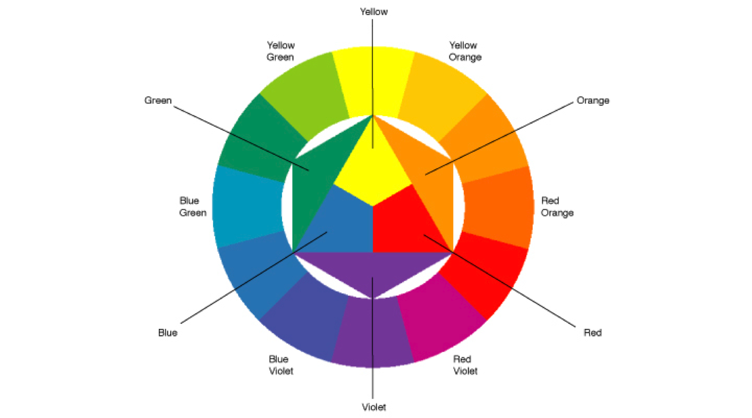 graphic relating to Red Blue Green Yellow Personality Test Printable named ColorContrasts